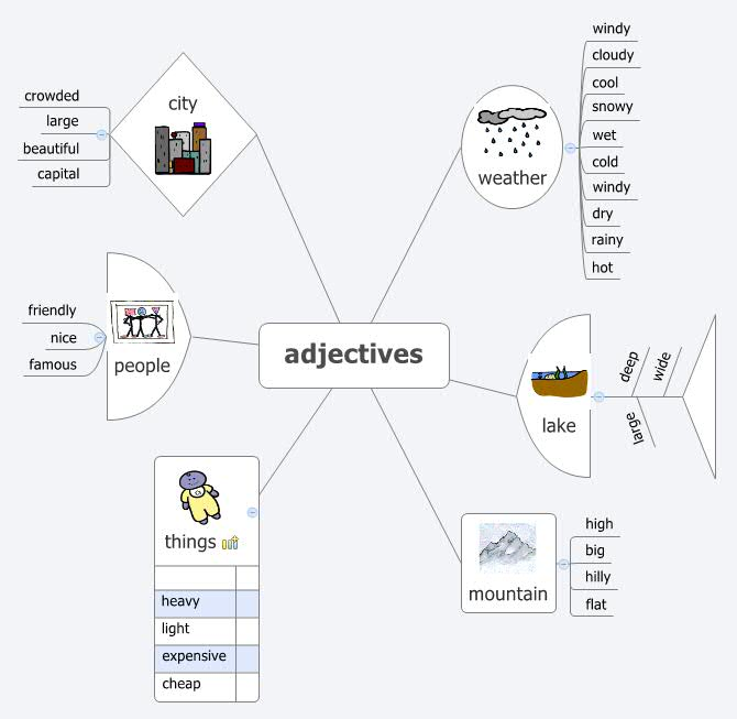 The_World_adjectives